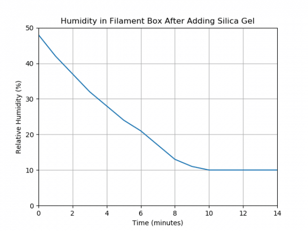 A plot showing the humidity in a filament box after adding silica gel.