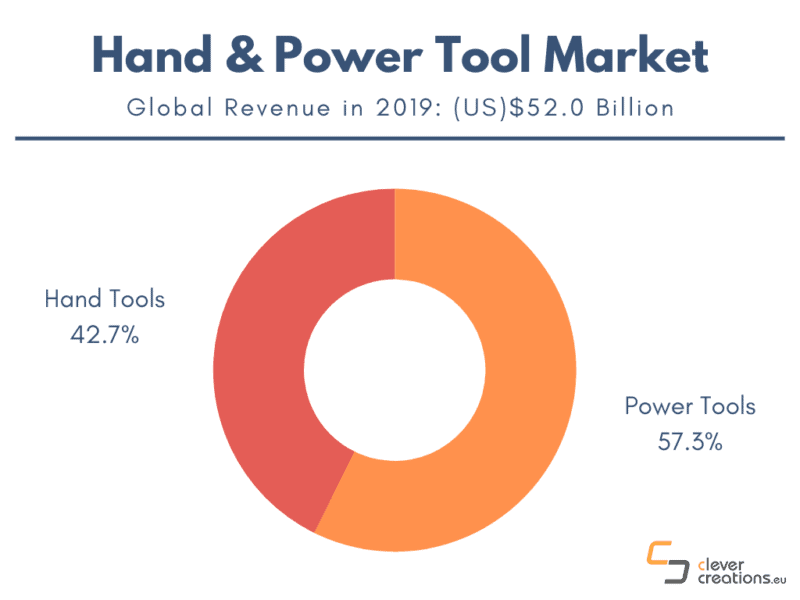 An infographic showing the tool type distribution of the hand and power tool market.